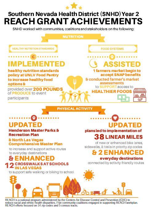 Southern Nevada Health District (SNHD) Year 2 Reach Grant Achievements
